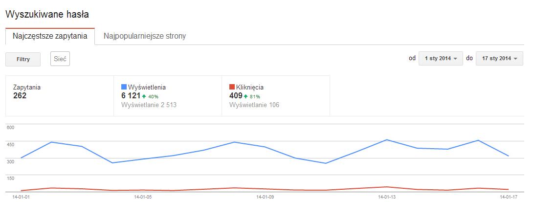 Liczba wejść wg Centrum Google dla Webmasterów