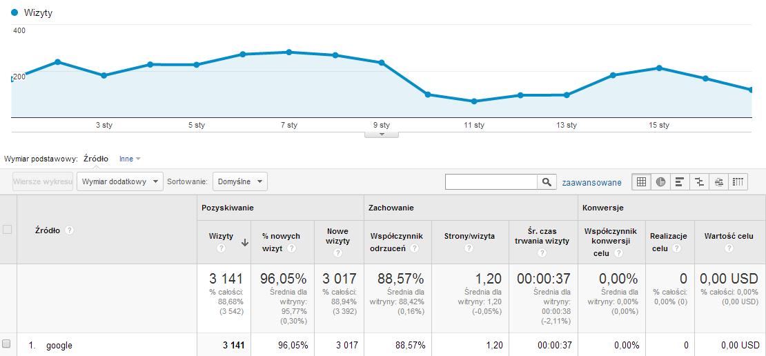 Liczba wejść wg Google Analytics
